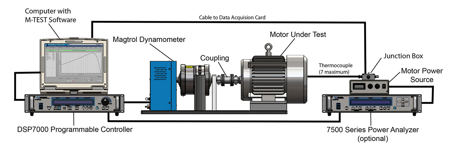 Customized Motor Test Systems | Magtrol
